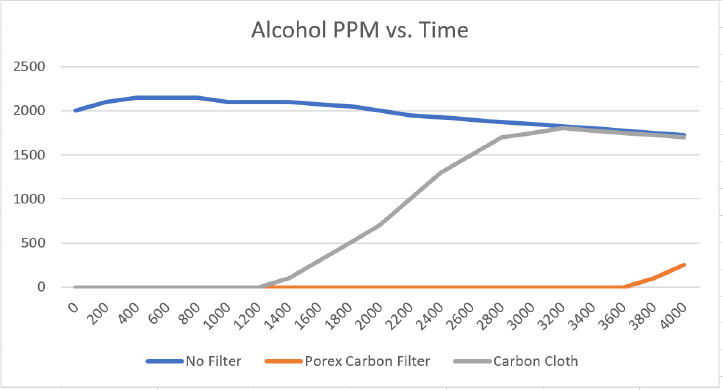 absorption alcohol ppm vs time graph