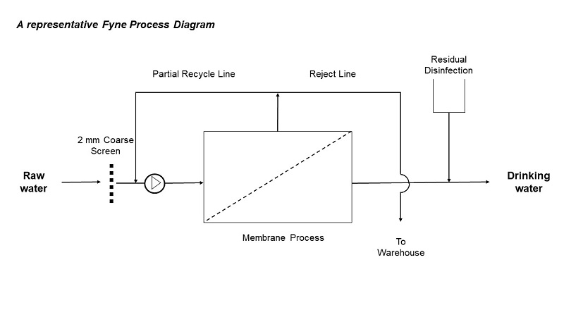 fyne process diagram