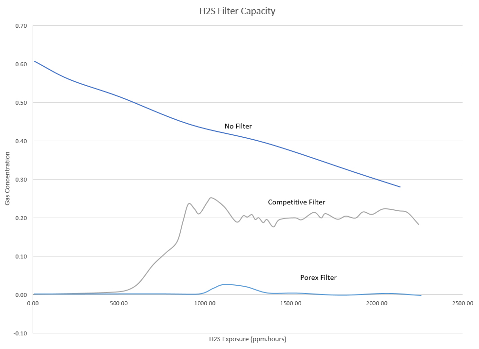 absorption filter capacity graph